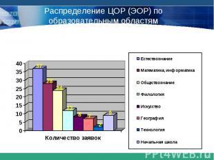 Распределение ЦОР (ЭОР) по образовательным областям