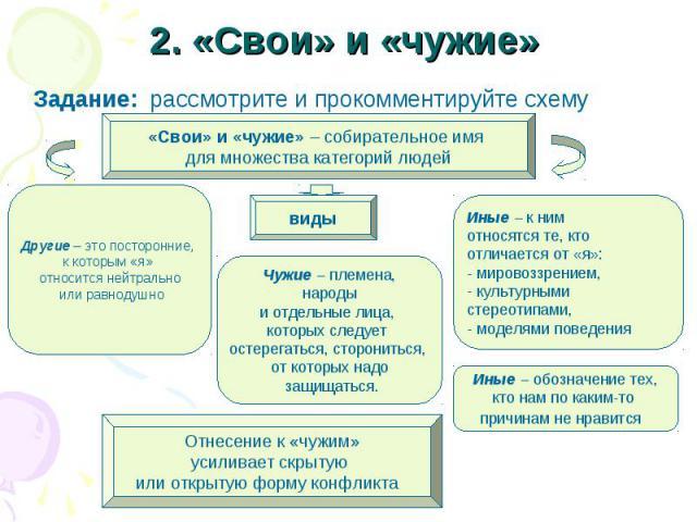 2. «Свои» и «чужие» Задание: рассмотрите и прокомментируйте схему«Свои» и «чужие» – собирательное имя для множества категорий людей