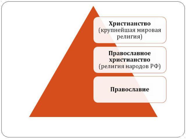 Христианство (крупнейшая мировая религия)Православное христианство (религия народов РФ)Православие