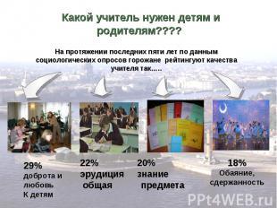 Какой учитель нужен детям и родителям???? На протяжении последних пяти лет по да