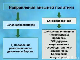 Направления внешней политикиЗападноевропейское 1) Подавление революционного движ