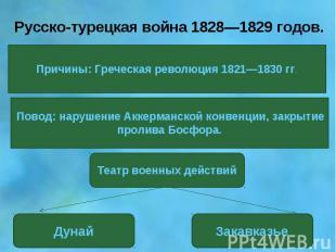 Русско-турецкая война 1828—1829 годов.Причины: Греческая революция 1821—1830 гг.