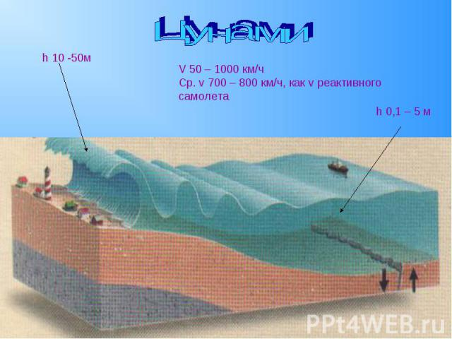 ЦунамиV 50 – 1000 км/чСр. v 700 – 800 км/ч, как v реактивного самолета