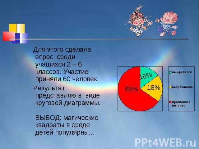 Для этого сделала опрос среди учащихся 2 – 6 классов. Участие приняли 60 человек. Результат представляю в виде круговой диаграммы. ВЫВОД: магические квадраты в среде детей популярны...