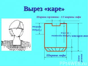 Вырез «каре»Ширина горловины - 1/3 ширины лифа