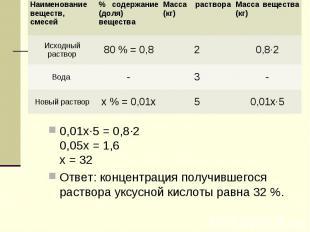0,01х·5 = 0,8·20,05х = 1,6х = 32Ответ: концентрация получившегося раствора уксу