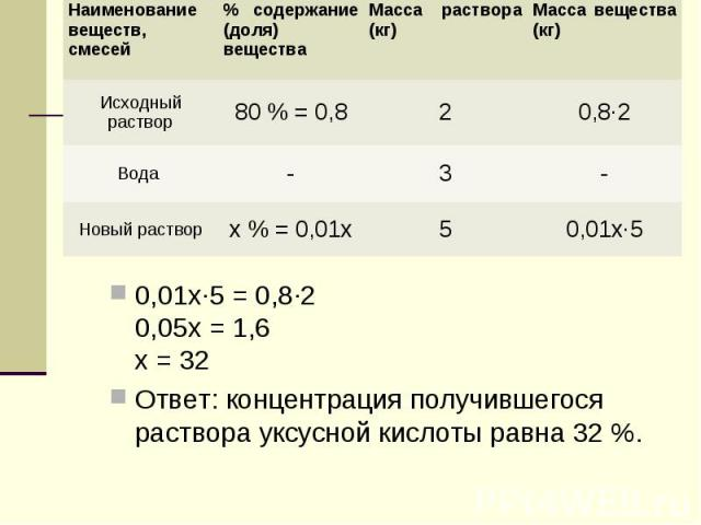 0,01х·5 = 0,8·20,05х = 1,6х = 32Ответ: концентрация получившегося раствора уксусной кислоты равна 32 %.