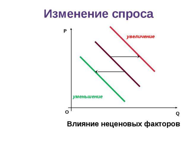 Изменение спросаВлияние неценовых факторов