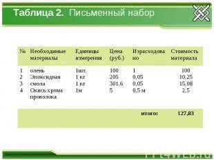 Таблица 2. Письменный набор