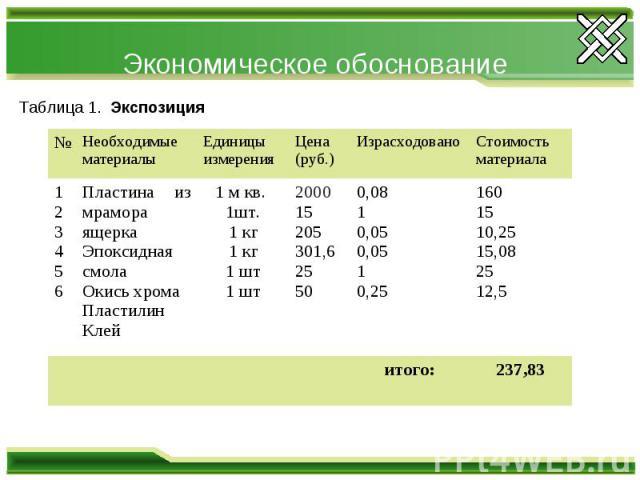 Экономическое обоснование Таблица 1. Экспозиция