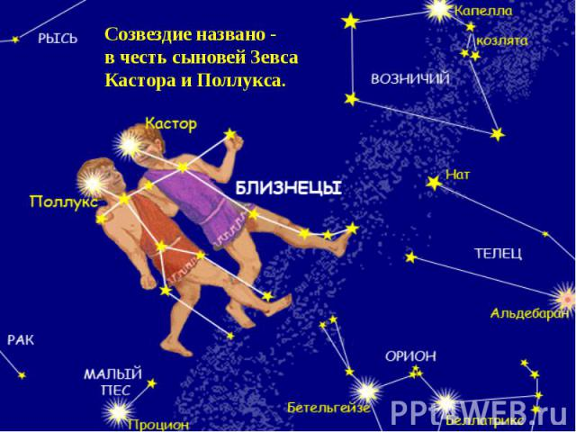 Созвездие названо -в честь сыновей ЗевсаКастора и Поллукса.