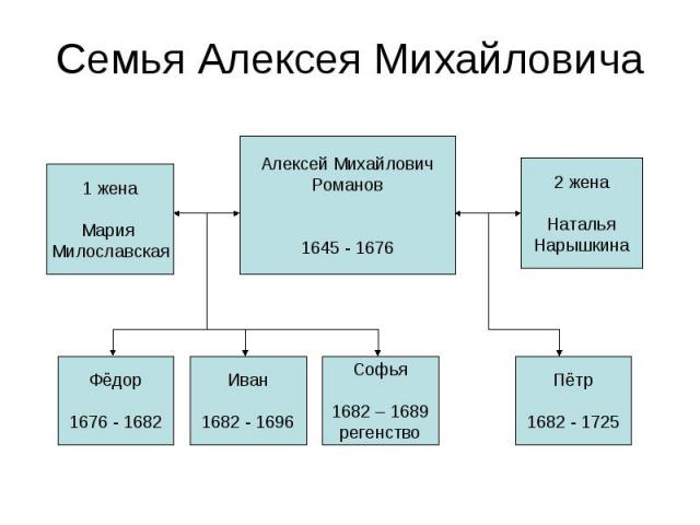 Семья Алексея Михайловича