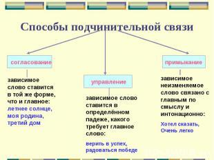 Способы подчинительной связизависимое слово ставится в той же форме, что и главн