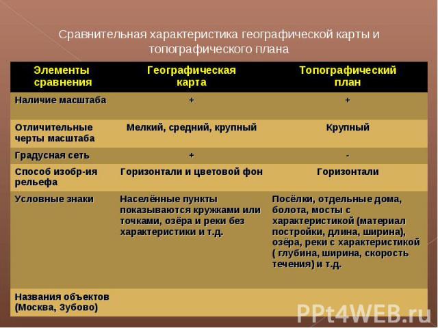 Сравнительная характеристика географической карты и топографического плана