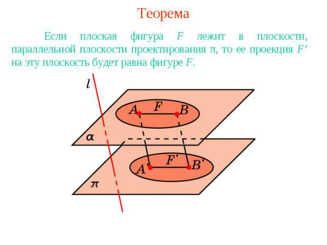ТеоремаЕсли плоская фигура F лежит в плоскости, параллельной плоскости проектирования π, то ее проекция F' на эту плоскость будет равна фигуре F.