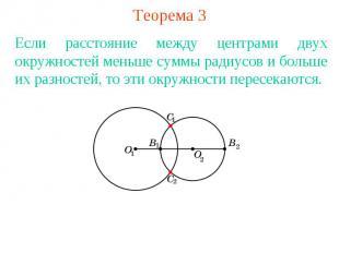 Теорема 3Если расстояние между центрами двух окружностей меньше суммы радиусов и