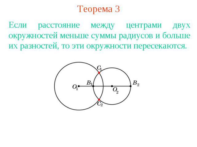 Теорема 3Если расстояние между центрами двух окружностей меньше суммы радиусов и больше их разностей, то эти окружности пересекаются.