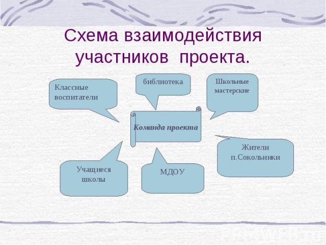 Схема взаимодействия участников проекта.
