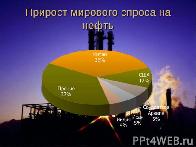 Прирост мирового спроса на нефть