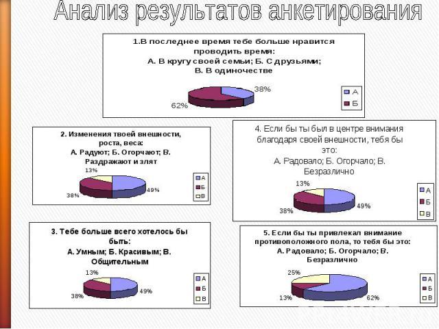 Анализ результатов анкетирования