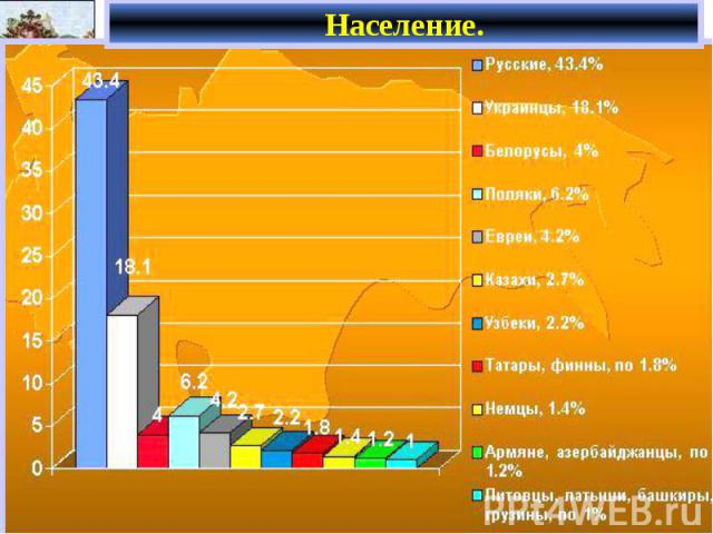 Население.