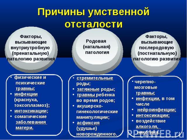 Причины умственной отсталостиФакторы, вызывающие внутриутробную (пренатальную) патологию развития физические и психические травмы; инфекции (краснуха, токсоплазмоз); интоксикации; соматические заболевания матери.Родовая (натальная) патология стремит…