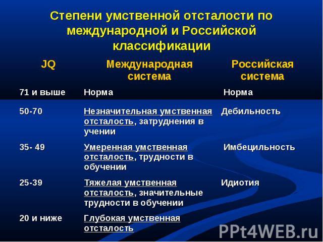 Степени умственной отсталости по международной и Российской классификации