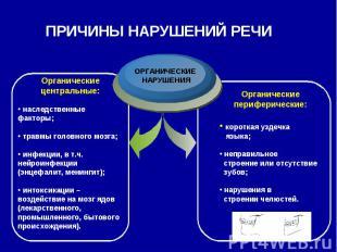 ПРИЧИНЫ НАРУШЕНИЙ РЕЧИОрганические центральные: наследственные факторы; травмы г