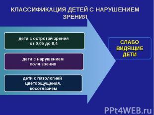 КЛАССИФИКАЦИЯ ДЕТЕЙ С НАРУШЕНИЕМ ЗРЕНИЯ