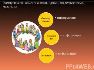 Коммуникация- обмен знаниями, идеями, представлениями, чувствами