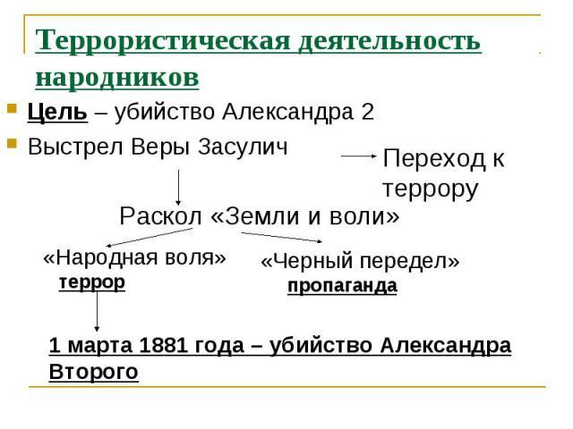 Террористическая деятельность народниковЦель – убийство Александра 2Выстрел Веры Засулич
