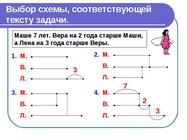 Выбор схемы, соответствующей тексту задачи.Маше 7 лет. Вера на 2 года старше Маши, а Лена на 3 года старше Веры.