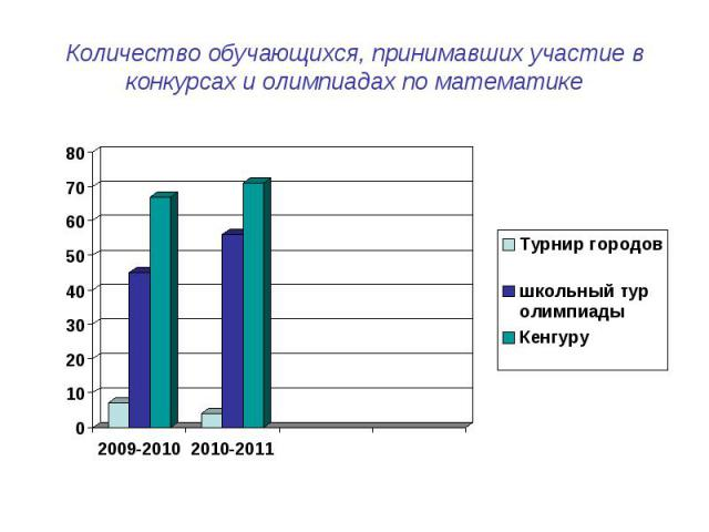 Количество обучающихся, принимавших участие в конкурсах и олимпиадах по математике