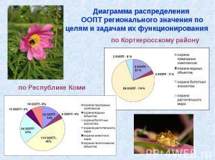 Диаграмма распределения ООПТ регионального значения по целям и задачам их функци