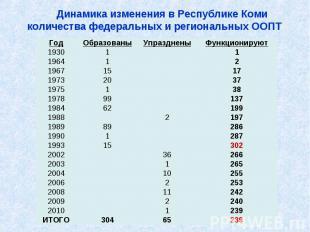 Динамика изменения в Республике Коми количества федеральных и региональных ООПТ