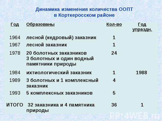 Динамика изменения количества ООПТ в Корткеросском районе