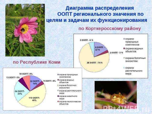 Диаграмма распределения ООПТ регионального значения по целям и задачам их функционирования