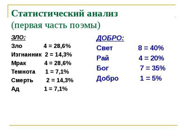 Статистический анализ(первая часть поэмы)ЗЛО:Зло 4 = 28,6%Изгнанник 2 = 14,3%Мрак 4 = 28,6%Темнота 1 = 7,1%Смерть 2 = 14,3%Ад 1 = 7,1%ДОБРО:Свет 8 = 40%Рай 4 = 20%Бог 7 = 35%Добро 1 = 5%