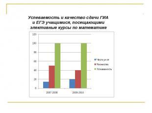 Успеваемость и качество сдачи ГИА и ЕГЭ учащимися, посещающими элективные курсы