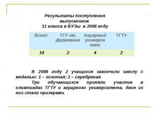 В 2008 году 2 учащихся закончили школу с медалью: 1 – золотая; 1 – серебряная.Тр