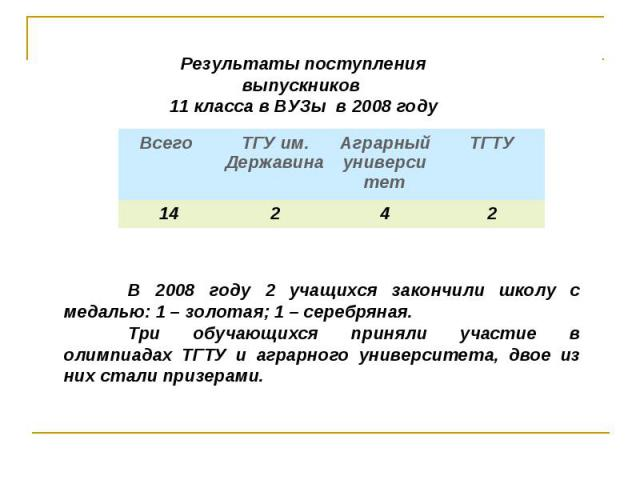 В 2008 году 2 учащихся закончили школу с медалью: 1 – золотая; 1 – серебряная.Три обучающихся приняли участие в олимпиадах ТГТУ и аграрного университета, двое из них стали призерами. Результаты поступления выпускников 11 класса в ВУЗы в 2008 году