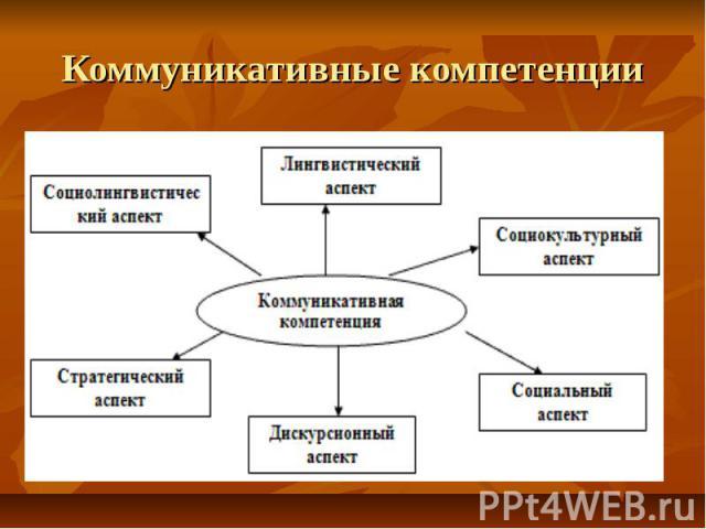 Коммуникативные компетенции