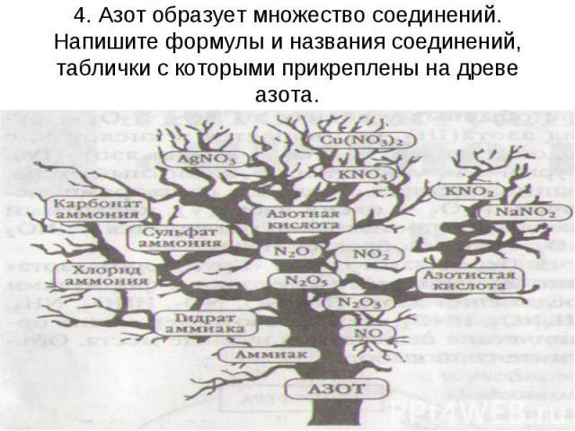 4. Азот образует множество соединений. Напишите формулы и названия соединений, таблички с которыми прикреплены на древе азота.