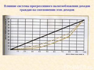 Влияние системы прогрессивного налогообложения доходов граждан на соотношения эт