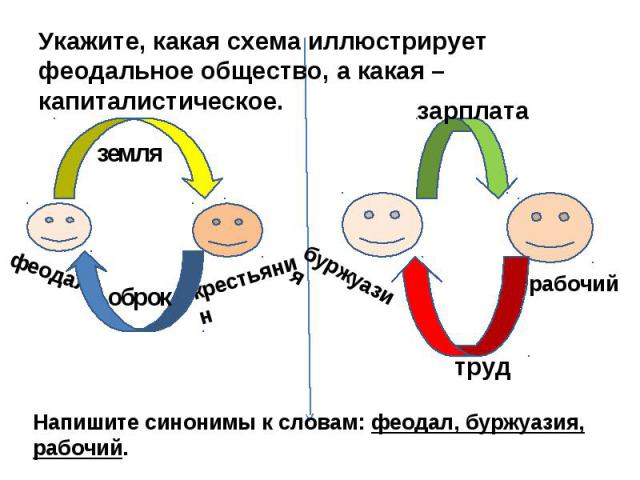 Укажите, какая схема иллюстрирует феодальное общество, а какая – капиталистическое.Напишите синонимы к словам: феодал, буржуазия, рабочий.