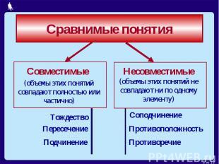 Сравнимые понятияСовместимые (объемы этих понятий совпадают полностью или частич
