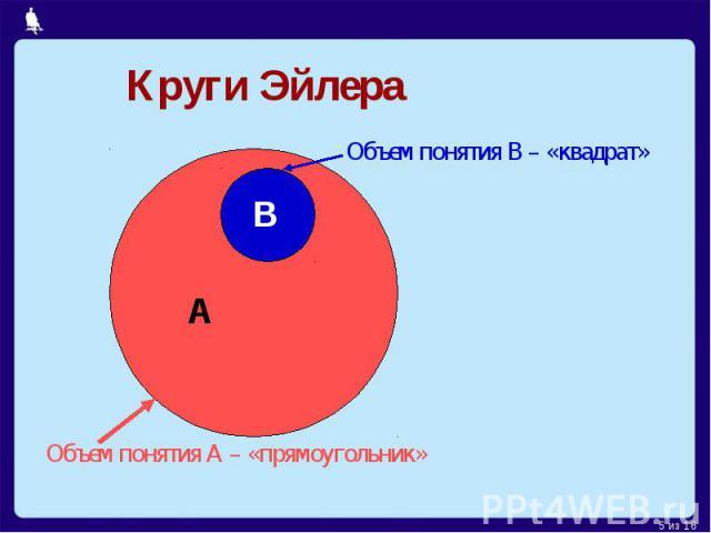 Круги ЭйлераОбъем понятия В – «квадрат»Объем понятия А – «прямоугольник»