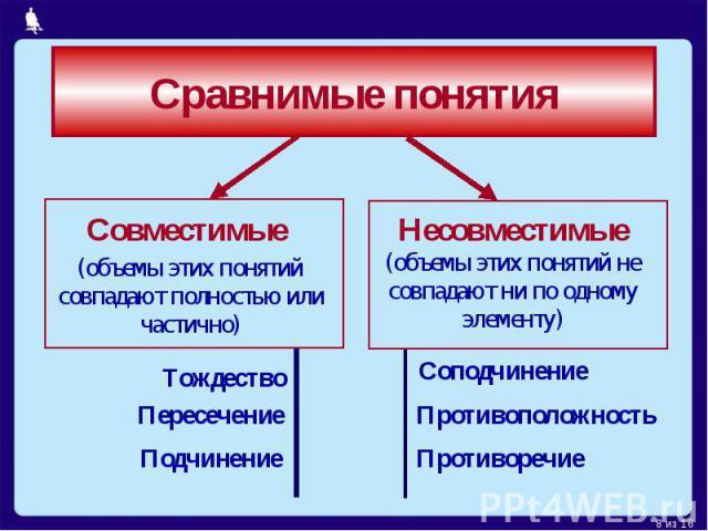 Сравнимые понятияСовместимые (объемы этих понятий совпадают полностью или частично)Несовместимые (объемы этих понятий не совпадают ни по одному элементу)