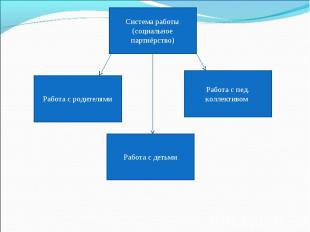 Система работы(социальное партнёрство)