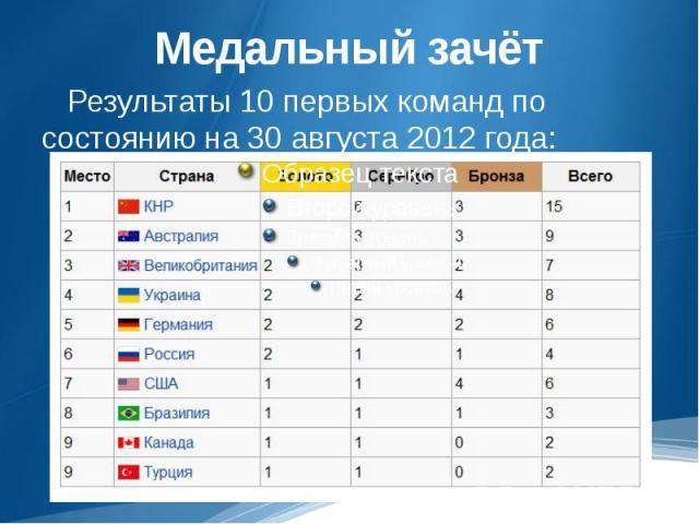 Медальный зачёт Результаты 10 первых команд по состоянию на 30 августа 2012 года: